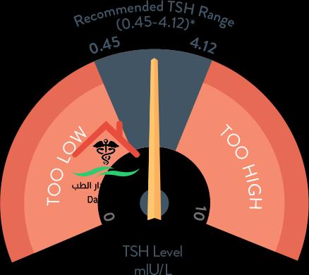 تحليل الغدة الدرقية tsh