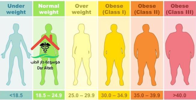 Photo of مؤشر كتلة الجسم وعلاقته بمعرفة الوزن المثالي