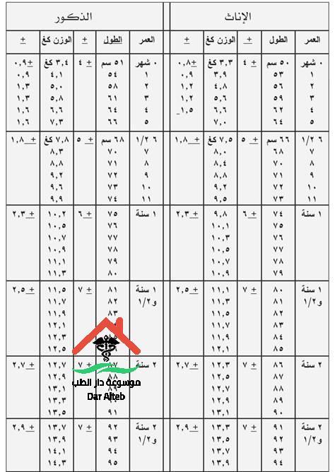 جدول اوزان الاطفال الطبيعي موسوعة دار الطب